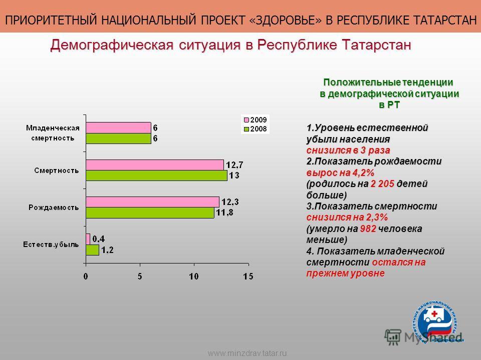 Демографическая ситуация в Республике Татарстан 1.Уровень естественной убыли населения снизился в 3 раза 2.Показатель рождаемости вырос на 4,2% (родилось на 2 205 детей больше) 3.Показатель смертности снизился на 2,3% (умерло на 982 человека меньше)