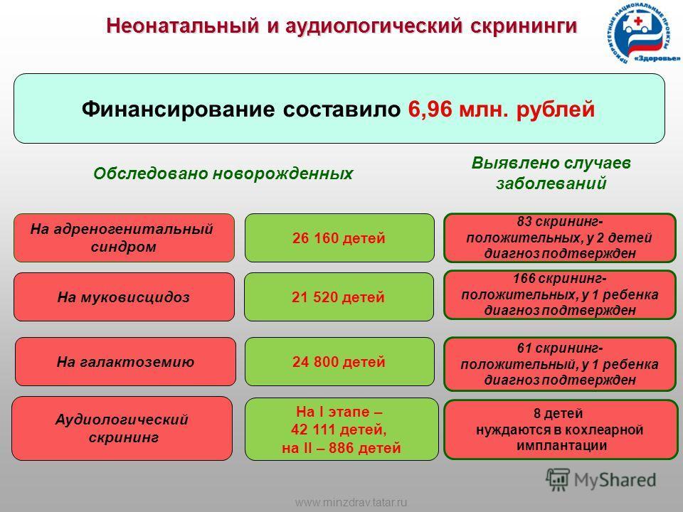 Неонатальный и аудиологический скрининги Финансирование составило 6,96 млн. рублей Обследовано новорожденных На адреногенитальный синдром Аудиологический скрининг 83 скрининг- положительных, у 2 детей диагноз подтвержден 8 детей нуждаются в кохлеарно