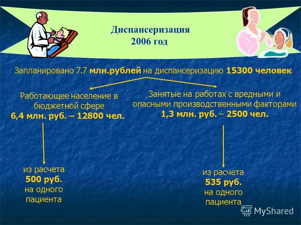 Диспансеризация 2006 год Работающее население в бюджетной сфере 6,4 млн. руб. – 12800 чел. Занятые на работах с вредными и опасными производственными факторами 1,3 млн. руб. – 2500 чел. из расчета 535 руб. на одного пациента Запланировано 7.7 млн.руб