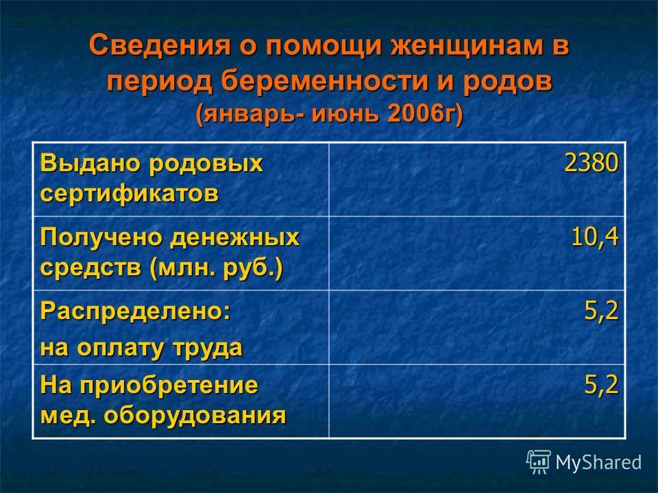 Сведения о помощи женщинам в период беременности и родов (январь- июнь 2006г) Выдано родовых сертификатов 2380 Получено денежных средств (млн. руб.) 10,4 Распределено: на оплату труда 5,2 На приобретение мед. оборудования 5,2