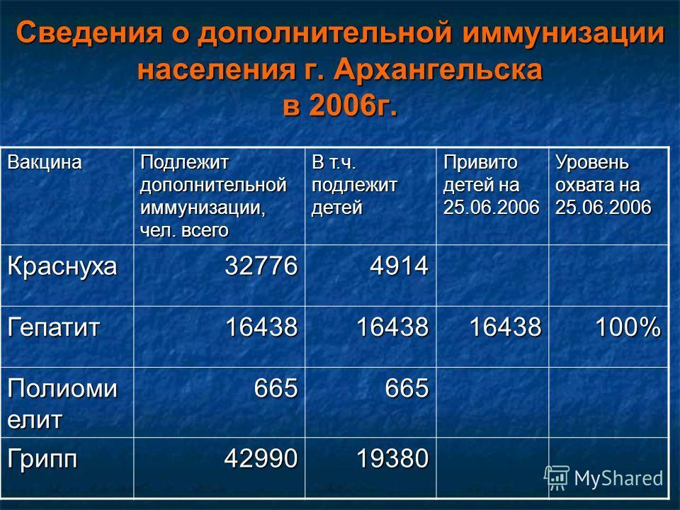 Сведения о дополнительной иммунизации населения г. Архангельска в 2006г. Вакцина Подлежит дополнительной иммунизации, чел. всего В т.ч. подлежит детей Привито детей на 25.06.2006 Уровень охвата на 25.06.2006 Краснуха327764914 Гепатит16438164381643810