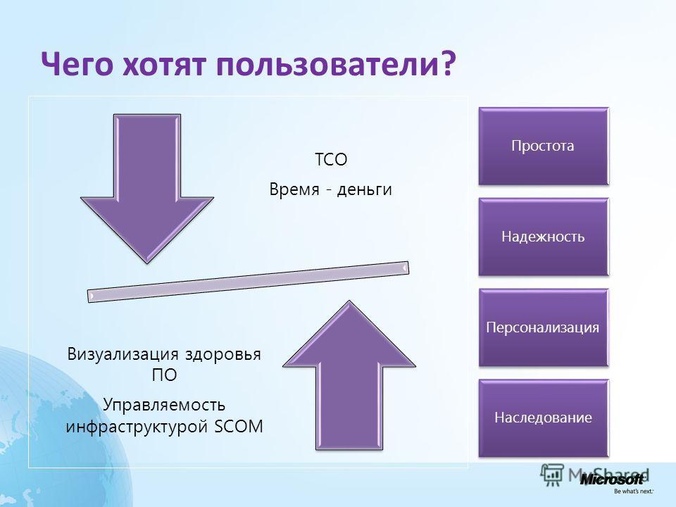 Чего хотят пользователи? TCO Время - деньги Визуализация здоровья ПО Управляемость инфраструктурой SCOM Простота Надежность Персонализация Наследование