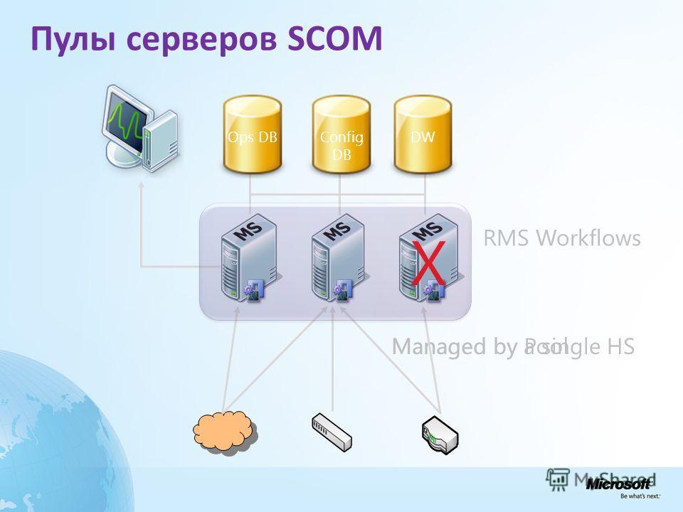 Пулы серверов SCOM Managed by Pool Managed by a single HS X Ops DBConfig DB DW RMS Workflows