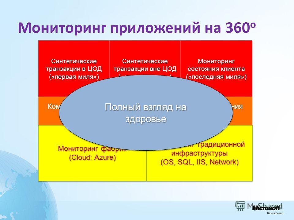 Мониторинг приложений на 360 o Синтетические транзакции в ЦОД («первая миля») Синтетические транзакции в ЦОД («первая миля») Синтетические транзакции вне ЦОД («средняя миля») Синтетические транзакции вне ЦОД («средняя миля») Мониторинг состояния клие