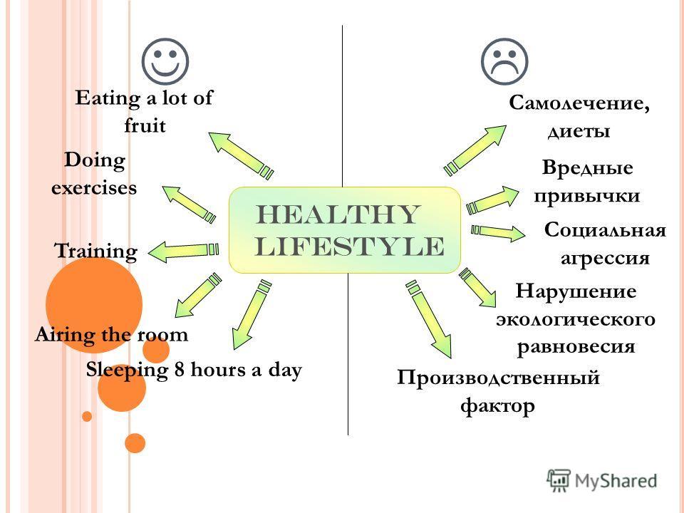 Healthy lifestyle Eating a lot of fruit Doing exercises Training Sleeping 8 hours a day Airing the room Самолечение, диеты Вредные привычки Производственный фактор Нарушение экологического равновесия Социальная агрессия