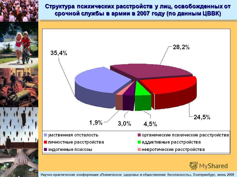 Научно-практическая конференция «Психическое здоровье и общественная безопасность», Екатеринбург, июнь 2008 Структура психических расстройств у лиц, освобожденных от срочной службы в армии в 2007 году (по данным ЦВВК)