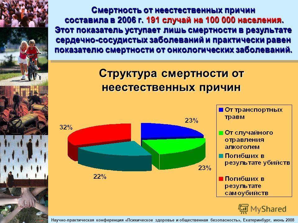 Научно-практическая конференция «Психическое здоровье и общественная безопасность», Екатеринбург, июнь 2008 Смертность от неестественных причин составила в 2006 г. 191 случай на 100 000 населения. Этот показатель уступает лишь смертности в результате