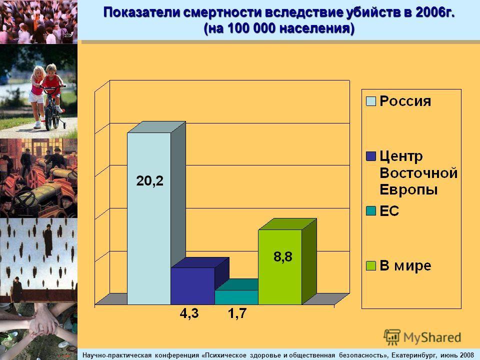 Научно-практическая конференция «Психическое здоровье и общественная безопасность», Екатеринбург, июнь 2008 Показатели смертности вследствие убийств в 2006г. (на 100 000 населения)