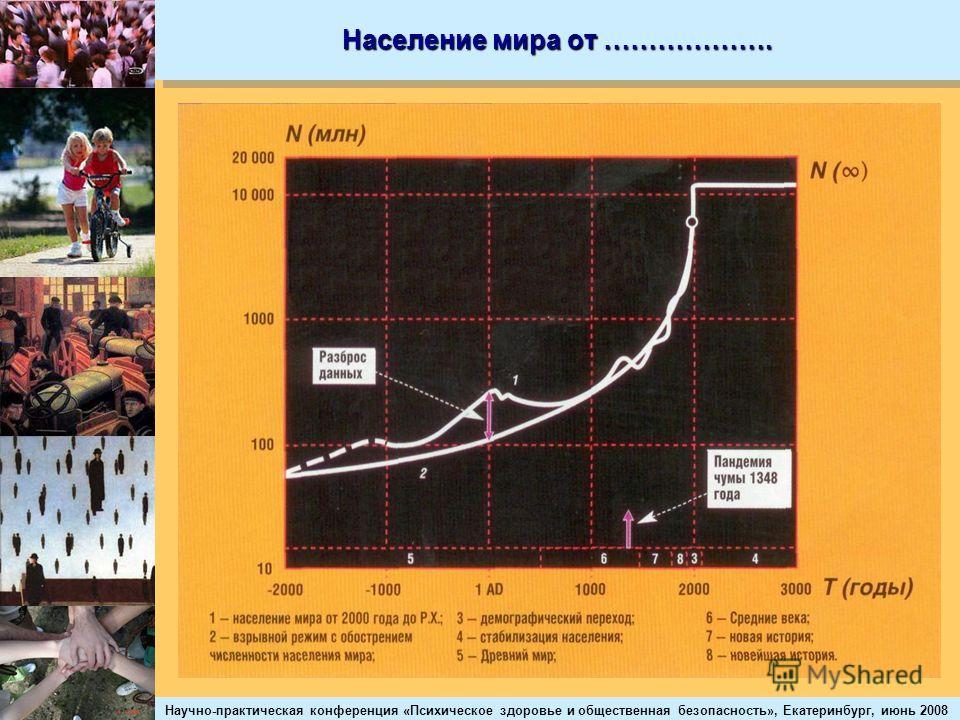 Научно-практическая конференция «Психическое здоровье и общественная безопасность», Екатеринбург, июнь 2008 Население мира от ……………….