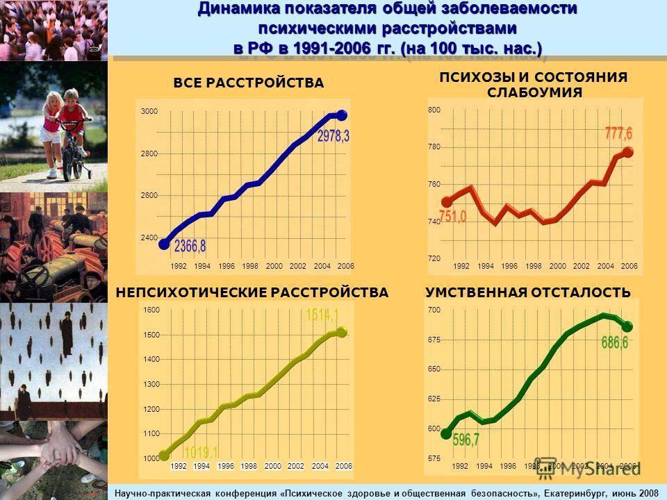 Научно-практическая конференция «Психическое здоровье и общественная безопасность», Екатеринбург, июнь 2008 Динамика показателя общей заболеваемости психическими расстройствами в РФ в 1991-2006 гг. (на 100 тыс. нас.) 2400 2600 2800 3000 1992199419961