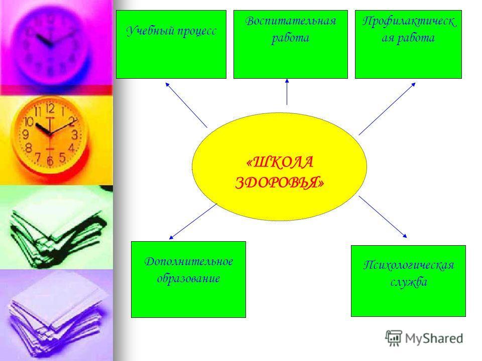 Учебный процесс Воспитательная работа Профилактическ ая работа «ШКОЛА ЗДОРОВЬЯ» Дополнительное образование Психологическая служба