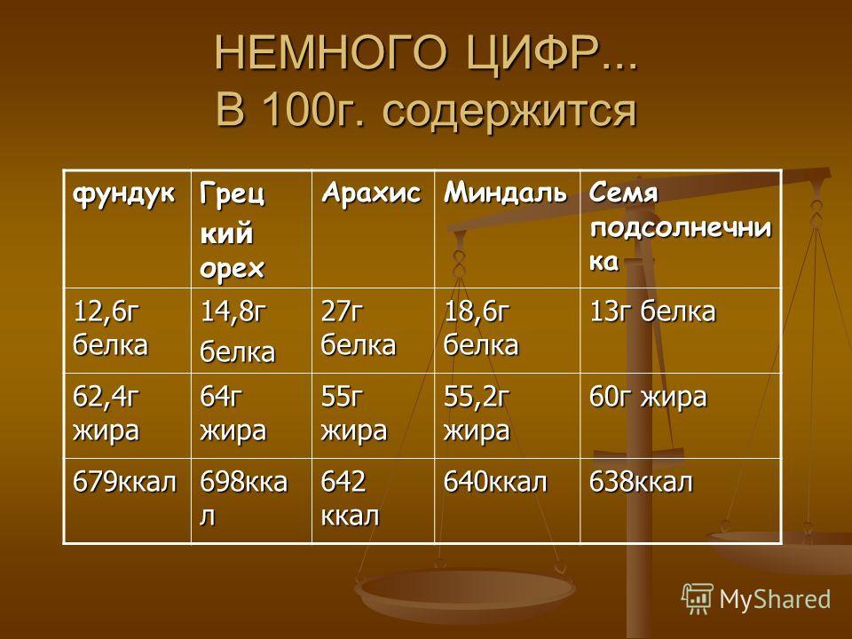 НЕМНОГО ЦИФР... В 100г. содержится фундукГрец кий орех АрахисМиндаль Семя подсолнечни ка 12,6г белка 14,8гбелка 27г белка 18,6г белка 13г белка 62,4г жира 64г жира 55г жира 55,2г жира 60г жира 679ккал 698кка л 642 ккал 640ккал638ккал
