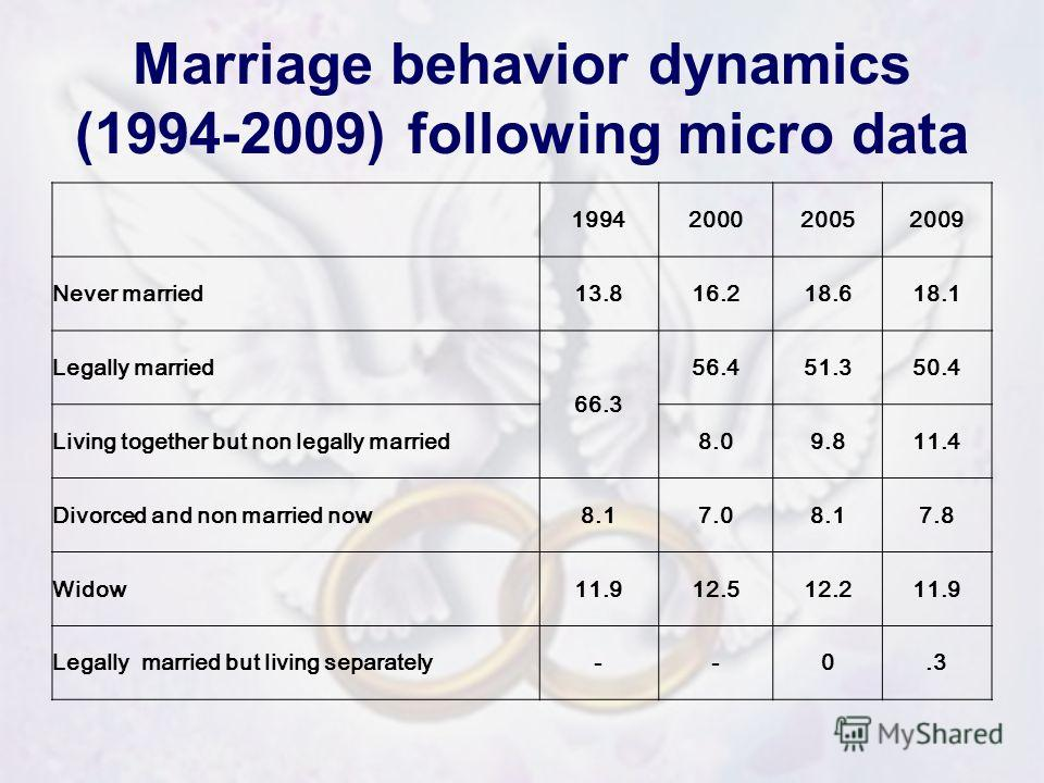 Marriage behavior dynamics (1994-2009) following micro data 1994200020052009 Never married13.816.218.618.1 Legally married 66.3 56.451.350.4 Living together but non legally married8.09.811.4 Divorced and non married now8.17.08.17.8 Widow11.912.512.21