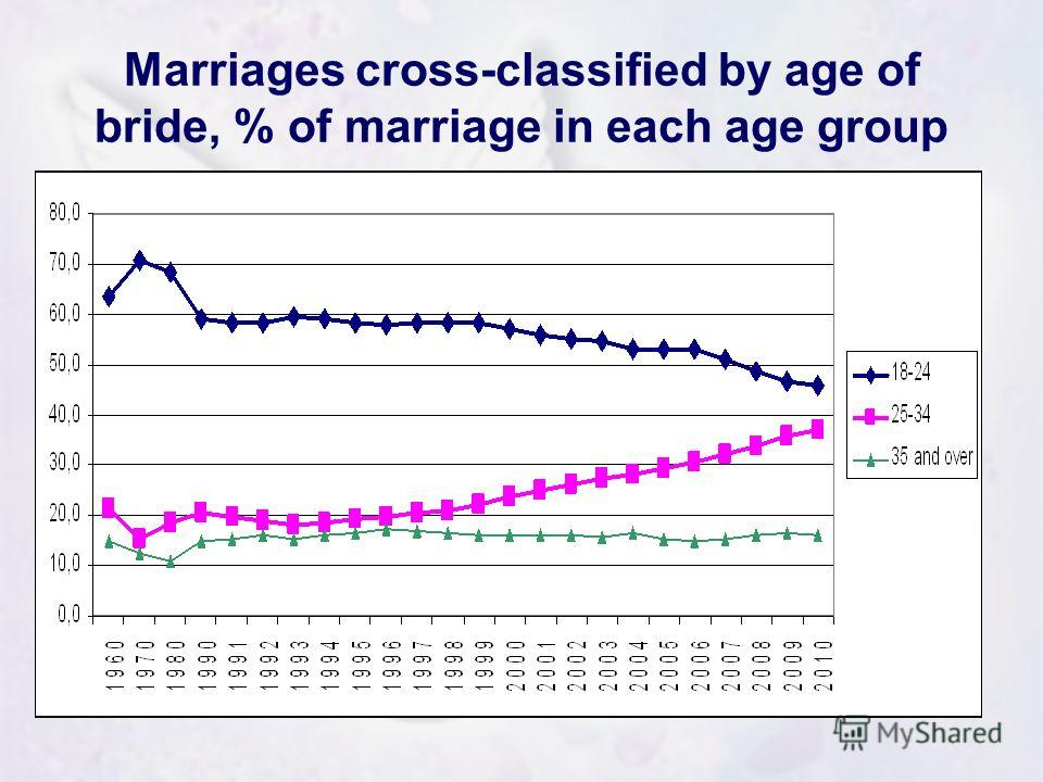 Marriages cross-classified by age of bride, % of marriage in each age group