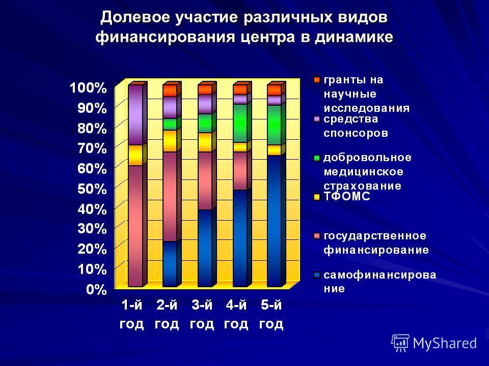 Долевое участие различных видов финансирования центра в динамике