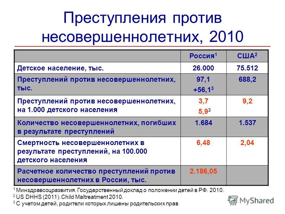 Преступления против несовершеннолетних, 2010 Россия 1 США 2 Детское население, тыс.26.00075.512 Преступлений против несовершеннолетних, тыс. 97,1 +56,1 3 688,2 Преступлений против несовершеннолетних, на 1.000 детского населения 3,7 5,9 3 9,2 Количест