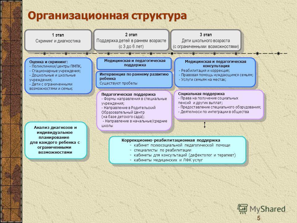 5 Организационная структура 2 этап Поддержка детей в раннем возрасте (с 3 до 6 лет) 2 этап Поддержка детей в раннем возрасте (с 3 до 6 лет) 1 этап Скрининг и диагностика 1 этап Скрининг и диагностика 3 этап Дети школьного возраста (с ограниченными во