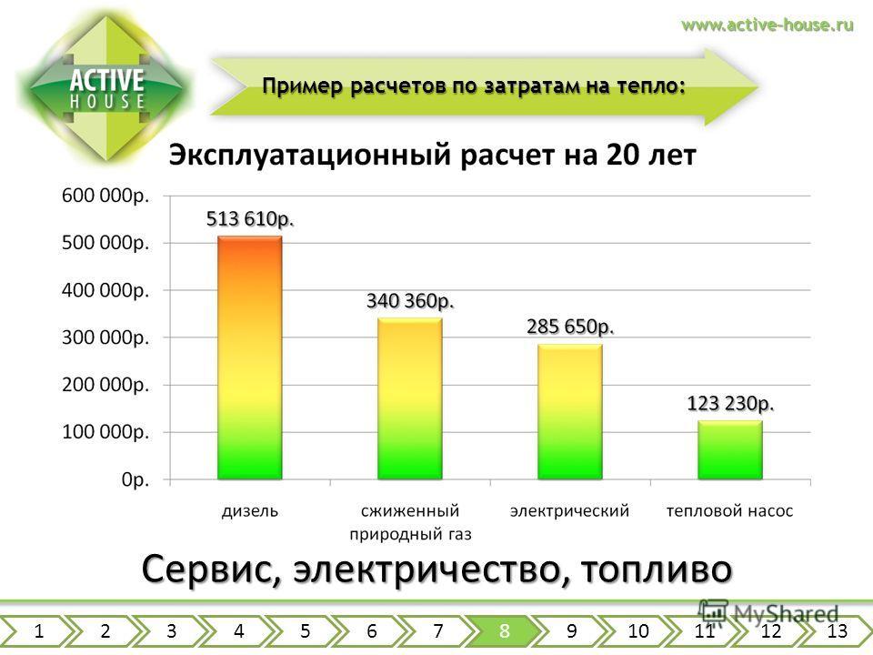 www.active-house.ru Пример расчетов по затратам на тепло: Сервис, электричество, топливо 12345678910111213
