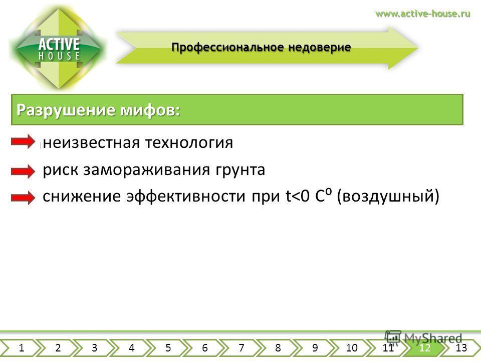 www.active-house.ru Профессиональное недоверие вы можете посмотреть готовые объекты замораживание при правильном проектировании исключено современные модели воздушных Т.Н. работают до -30 C Разрушение мифов: Типичные страхи: неизвестная технология ри