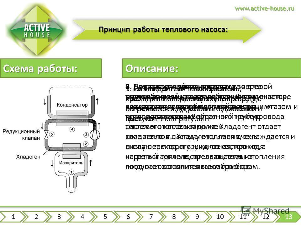 www.active-house.ru Принцип работы теплового насоса: 5. При прохождении хладагента через редукционный клапан давление понижается, хладагент попадает в испаритель, и цикл повторяется снова. Схема работы: Описание: 1. Охлажденный теплоноситель, проходя