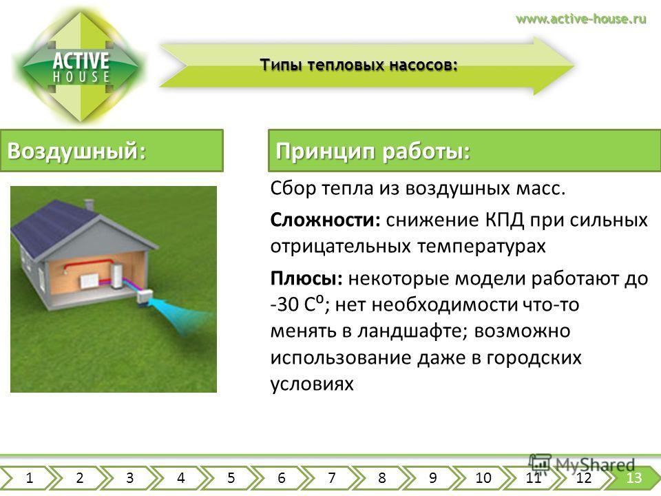 www.active-house.ru Типы тепловых насосов: Сбор тепла из воздушных масс. Сложности: снижение КПД при сильных отрицательных температурах Плюсы: некоторые модели работают до -30 C; нет необходимости что-то менять в ландшафте; возможно использование даж