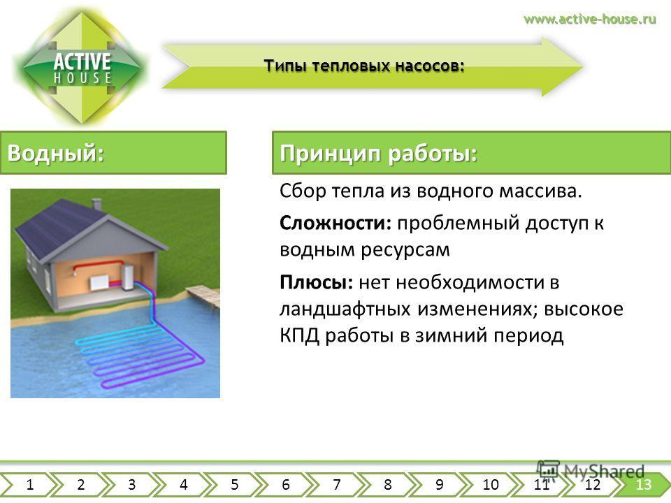 www.active-house.ru Типы тепловых насосов: Сбор тепла из водного массива. Сложности: проблемный доступ к водным ресурсам Плюсы: нет необходимости в ландшафтных изменениях; высокое КПД работы в зимний период Водный: Принцип работы: 12345678910111213