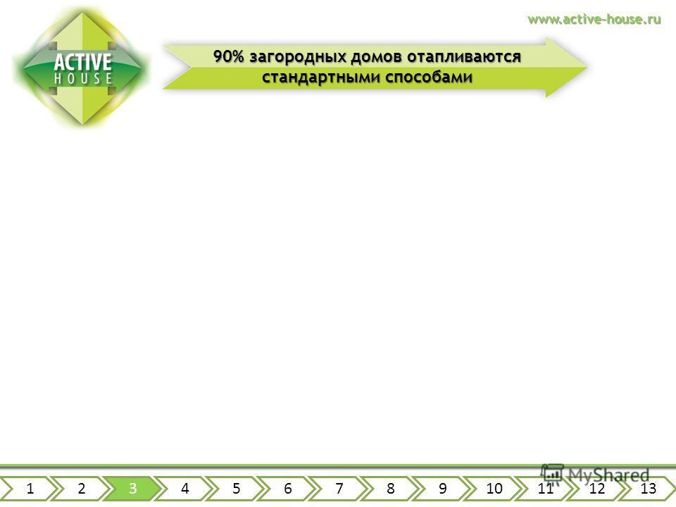 дизель газ дрова электричество www.active-house.ru 90% загородных домов отапливаются стандартными способами 12345678910111213