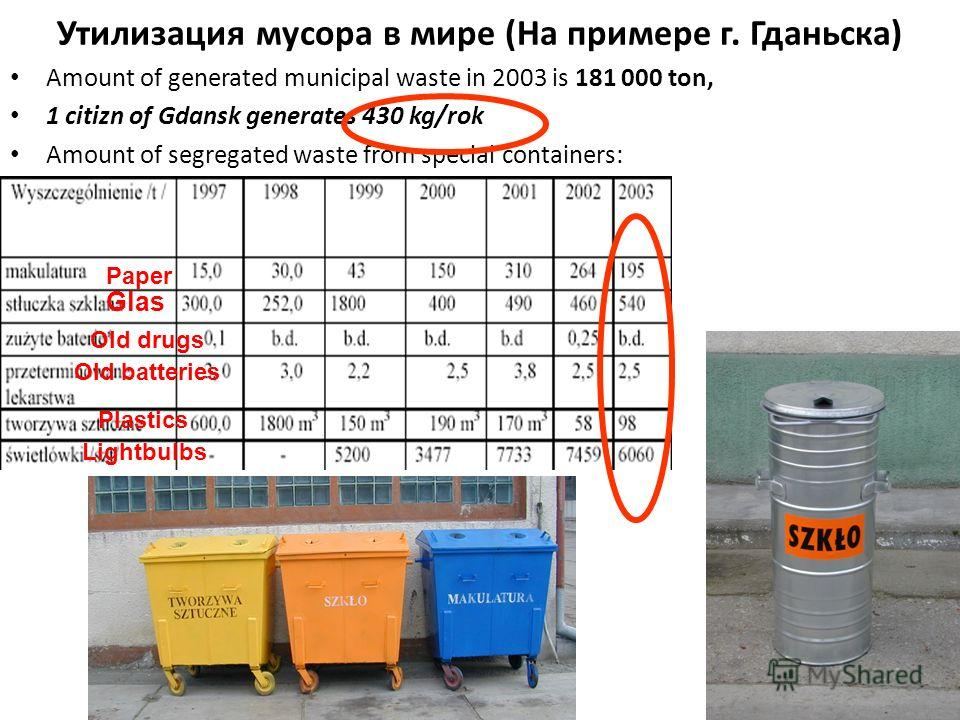 Утилизация мусора в мире (На примере г. Гданьска) Amount of generated municipal waste in 2003 is 181 000 ton, 1 citizn of Gdansk generates 430 kg/rok Amount of segregated waste from special containers: Paper Glas Old batteries Old drugs Plastics Ligh
