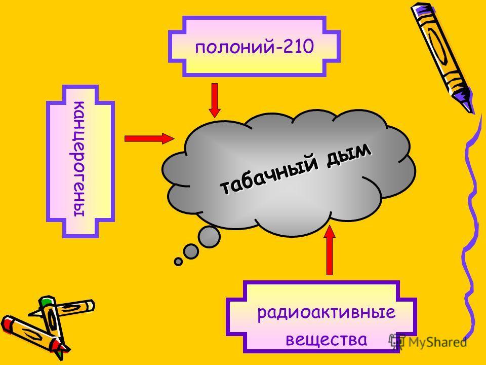 табачный дым радиоактивные вещества канцерогены полоний-210