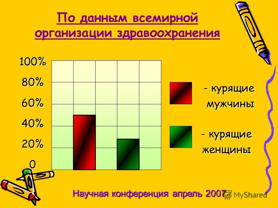 По данным всемирной организации здравоохранения 100%80%60%40%20%0 - курящие мужчины мужчины - курящие женщины Научная конференция апрель 2007