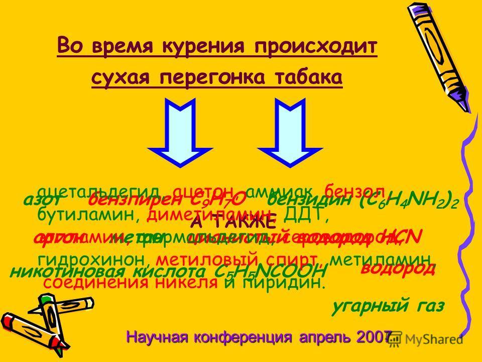 Во время курения происходит сухая перегонка табака никотиновая кислота С 5 Н 5 NСООН бензидин (С 6 Н 4 NН 2 ) 2 бензпирен С 9 Н 7 О водород аргон угарный газ метанцианистый водород НСN азот А ТАКЖЕ ацетальдегид, ацетон, аммиак, бензол, бутиламин, дим