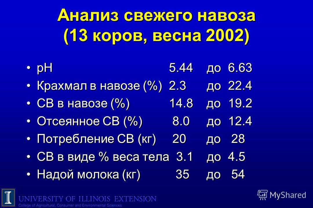 Анализ свежего навоза (13 коров, весна 2002) pH 5.44 дo 6.63pH 5.44 дo 6.63 Крахмал в навозе (%) 2.3 дo 22.4Крахмал в навозе (%) 2.3 дo 22.4 СВ в навозе (%) 14.8 дo 19.2СВ в навозе (%) 14.8 дo 19.2 Отсеянное СВ (%) 8.0 дo 12.4Отсеянное СВ (%) 8.0 дo