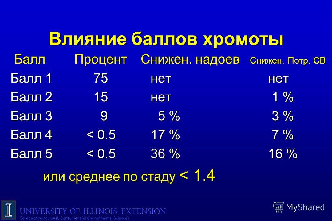 Влияние баллов хромоты Балл Процент Снижен. надоев Снижен. Потр. СВ Балл 1 75нет нет Балл 1 75нет нет Балл 2 15нет 1 % Балл 2 15нет 1 % Балл 3 9 5 % 3 % Балл 3 9 5 % 3 % Балл 4< 0.517 % 7 % Балл 4< 0.517 % 7 % Балл 5< 0.536 % 16 % Балл 5< 0.536 % 16