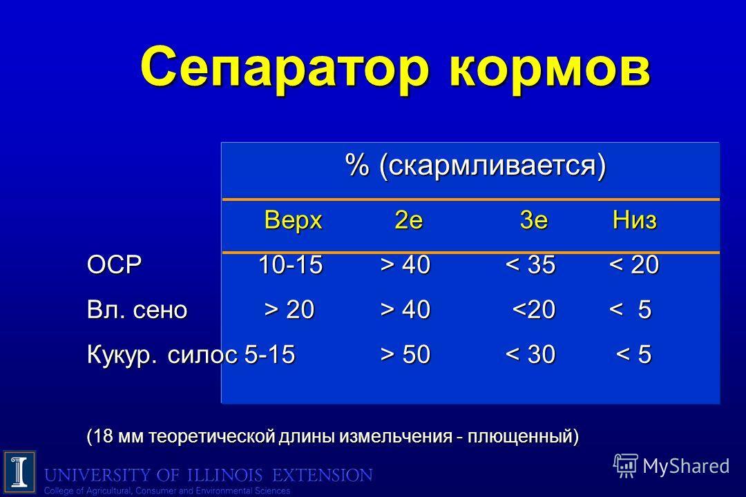 % (скармливается) % (скармливается) Сепаратор кормов Верх 2е 3е Низ Верх 2е 3е Низ ОСР10-15> 40 40< 35< 20 Вл. сено > 20> 40 20> 40  50 50< 30 < 5 (18 мм теоретической длины измельчения - плющенный)