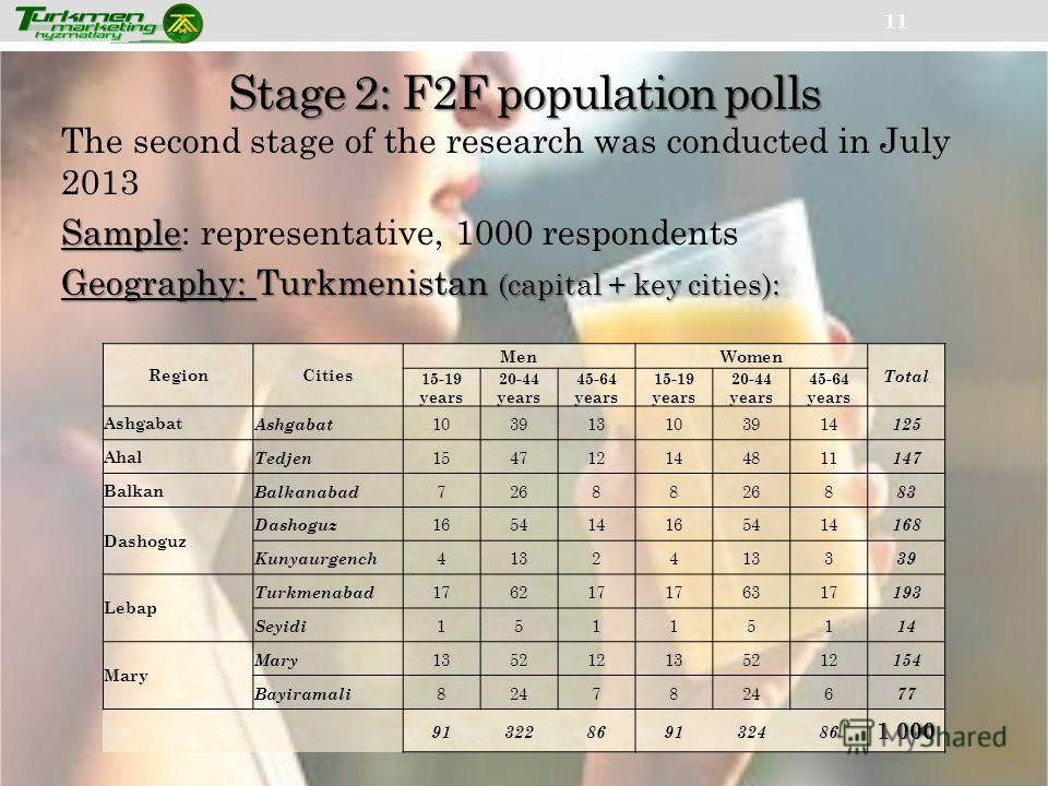 Stage 2: F2F population polls 11 The second stage of the research was conducted in July 2013 Sample Sample: representative, 1000 respondents Geography: Turkmenistan (capital + key cities): RegionCities MenWomen Total 15-19 years 20-44 years 45-64 yea