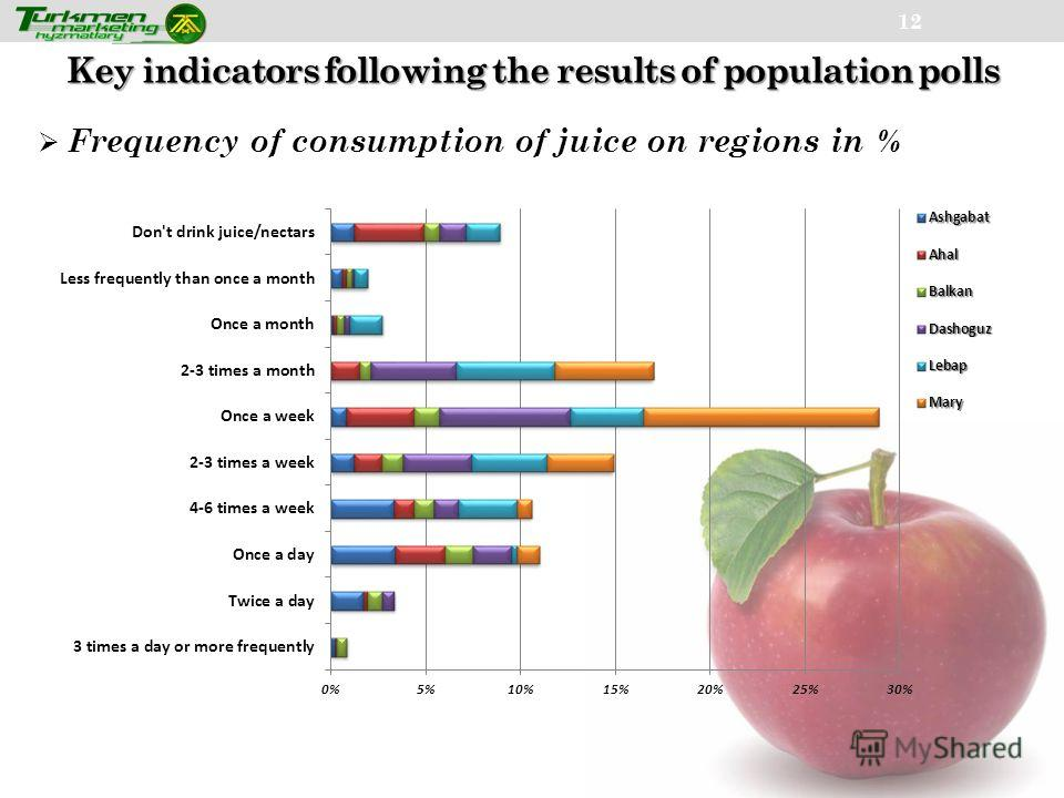 Key indicators following the results of population polls 12 Frequency of consumption of juice on regions in %