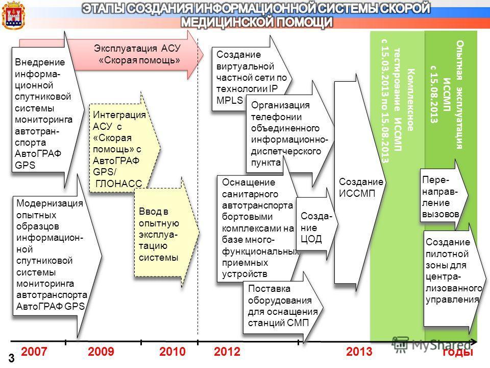 3 годы 2007 Модернизация опытных образцов информацион- ной спутниковой системы мониторинга автотранспорта АвтоГРАФ GPS Создание виртуальной частной сети по технологии IP MPLS 2009 Эксплуатация АСУ «Скорая помощь» 2010 Интеграция АСУ с «Скорая помощь»