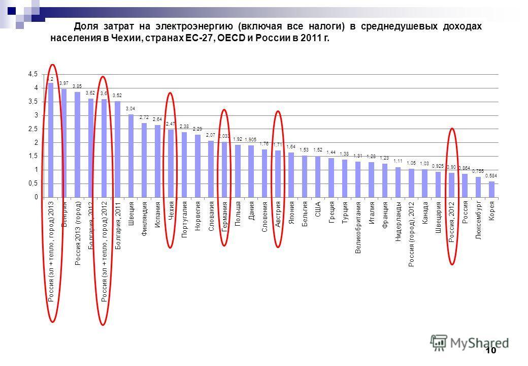 10 Доля затрат на электроэнергию (включая все налоги) в среднедушевых доходах населения в Чехии, странах ЕС-27, OECD и России в 2011 г.