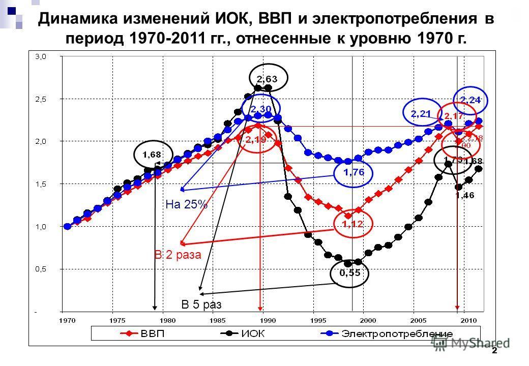 2 Динамика изменений ИОК, ВВП и электропотребления в период 1970-2011 гг., отнесенные к уровню 1970 г. В 5 раз В 2 раза На 25%