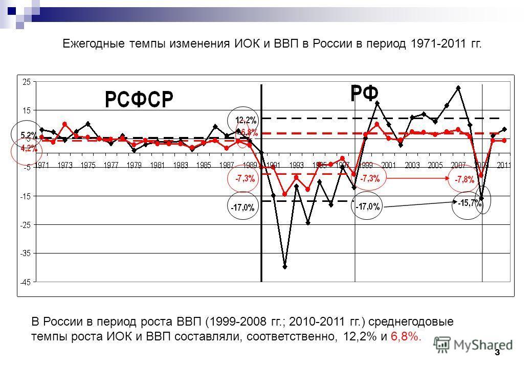 3 Ежегодные темпы изменения ИОК и ВВП в России в период 1971-2011 гг. В России в период роста ВВП (1999-2008 гг.; 2010-2011 гг.) среднегодовые темпы роста ИОК и ВВП составляли, соответственно, 12,2% и 6,8%.