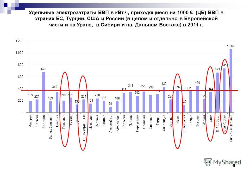 6 Удельные электрозатраты ВВП в кВт.ч, приходящиеся на 1000 (ЦБ) ВВП в странах ЕС, Турции, США и России (в целом и отдельно в Европейской части и на Урале, в Сибири и на Дальнем Востоке) в 2011 г.