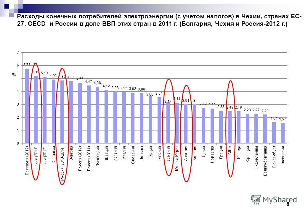 8 Расходы конечных потребителей электроэнергии (с учетом налогов) в Чехии, странах ЕС- 27, OECD и России в доле ВВП этих стран в 2011 г. (Болгария, Чехия и Россия-2012 г.)