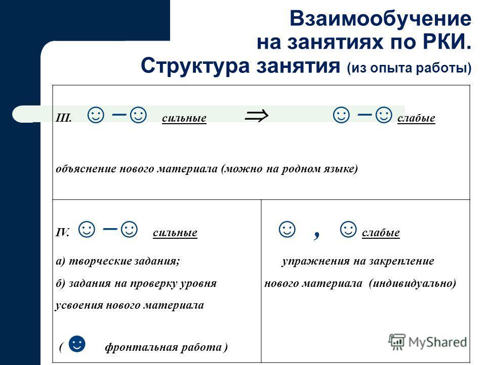 III. сильные слабые объяснение нового материала (можно на родном языке) IV. сильные а) творческие задания; б) задания на проверку уровня усвоения нового материала ( фронтальная работа ), слабые упражнения на закрепление нового материала (индивидуальн
