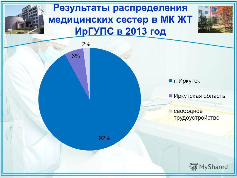 Результаты распределения медицинских сестер в МК ЖТ ИрГУПС в 2013 год