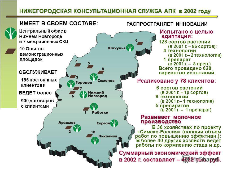 НИЖЕГОРОДСКАЯ КОНСУЛЬТАЦИОННАЯ СЛУЖБА АПК в 2002 году Центральный офис в Нижнем Новгороде и 7 межрайонных СКЦ 10 Опытно- демонстрационных площадок Испытано с целью адаптации: 128 сортов растений (в 2001 г. – 86 сортов); 4 технологии (в 2001 г.– 2 тех