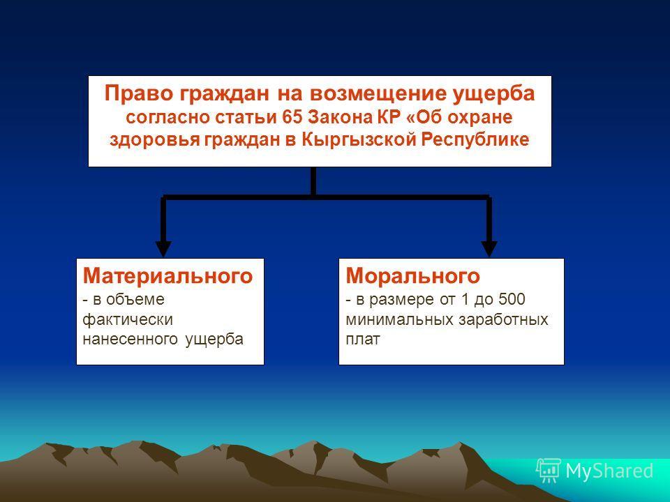 Право граждан на возмещение ущерба согласно статьи 65 Закона КР «Об охране здоровья граждан в Кыргызской Республике Материального - в объеме фактически нанесенного ущерба Морального - в размере от 1 до 500 минимальных заработных плат