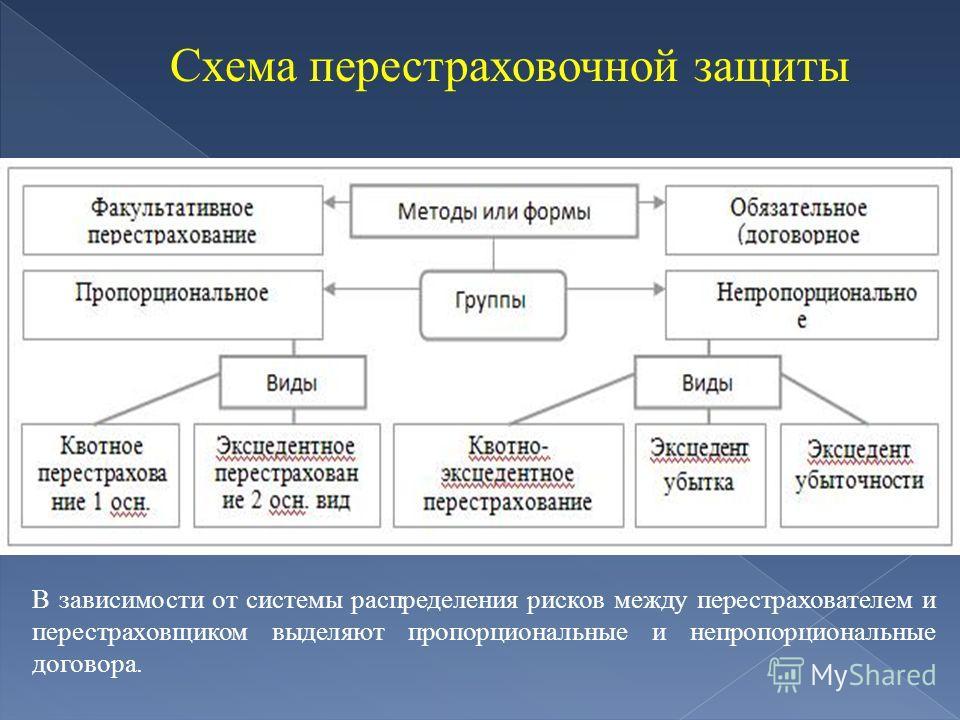 Схема перестраховочной защиты В зависимости от системы распределения рисков между перестрахователем и перестраховщиком выделяют пропорциональные и непропорциональные договора.