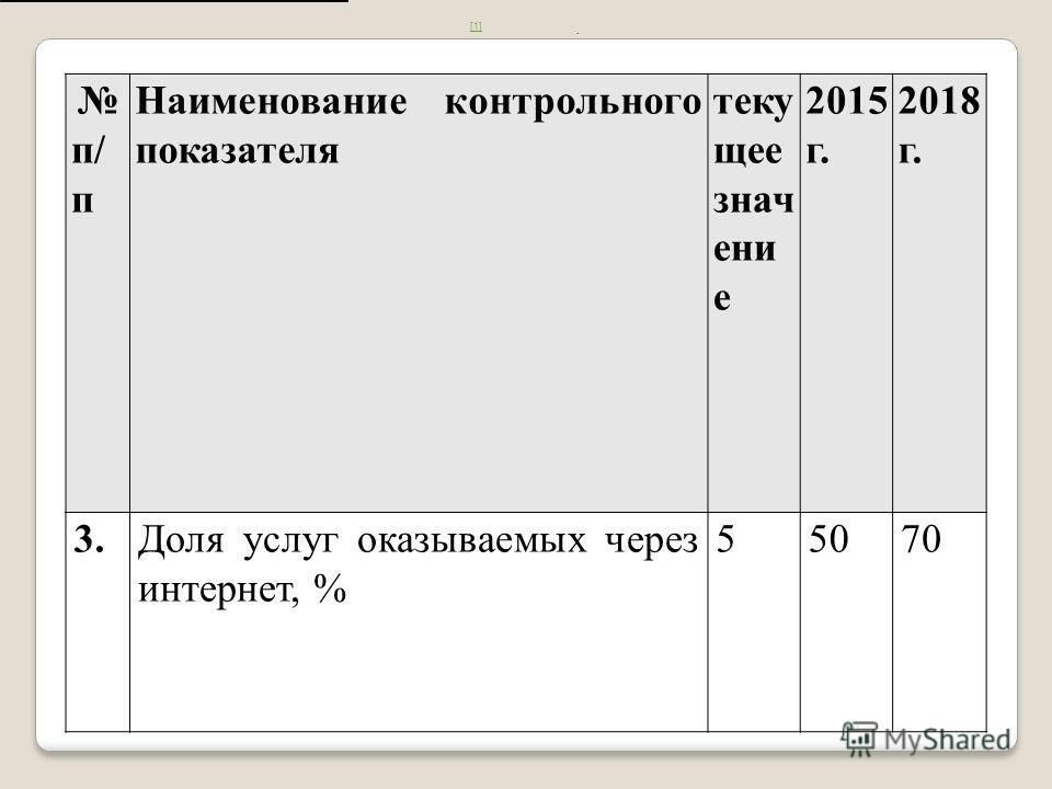 п/ п Наименование контрольного показателя теку щее знач ени е 2015 г. 2018 г. 3.Доля услуг оказываемых через интернет, % 55070 [1] [1].