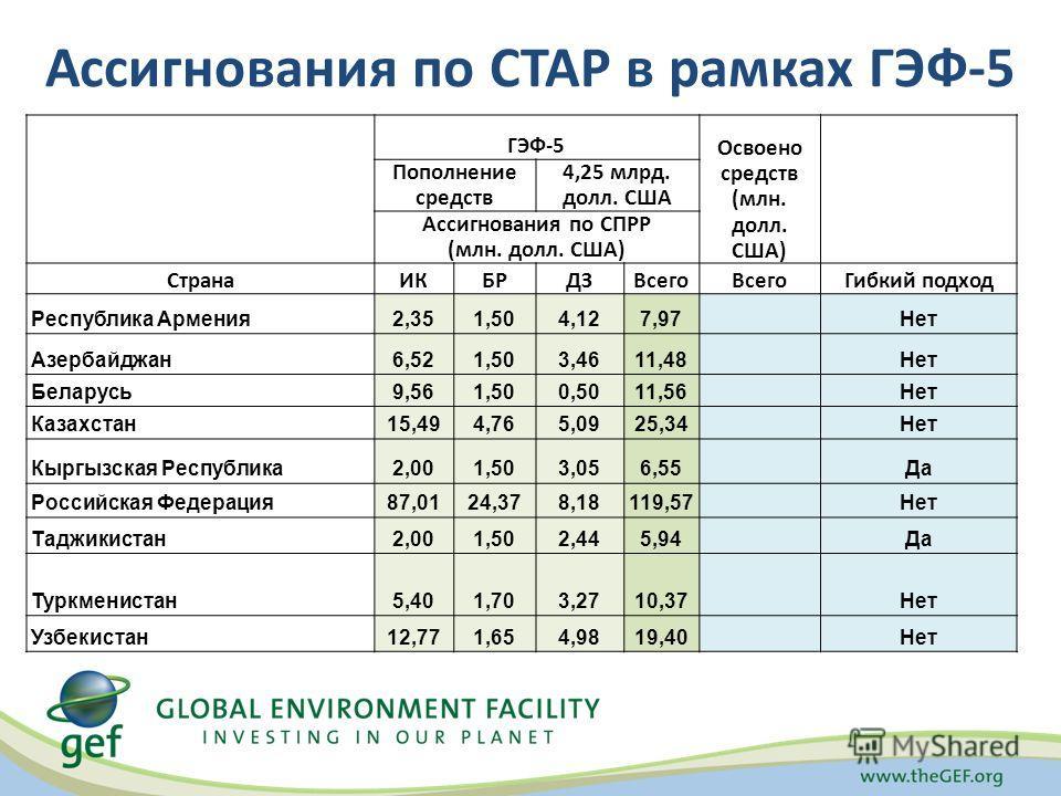 Ассигнования по СТАР в рамках ГЭФ-5 ГЭФ-5 Освоено средств (млн. долл. США) Пополнение средств 4,25 млрд. долл. США Ассигнования по СПРР (млн. долл. США) СтранаИКБРДЗВсего Гибкий подход Республика Армения2,351,504,127,97Нет Азербайджан6,521,503,4611,4