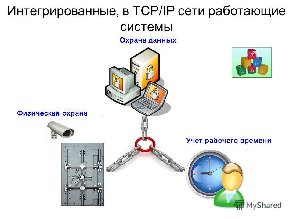 Интегрированные, в TCP/IP сети работающие системы Физическая охрана Охрана данных Учет рабочего времени
